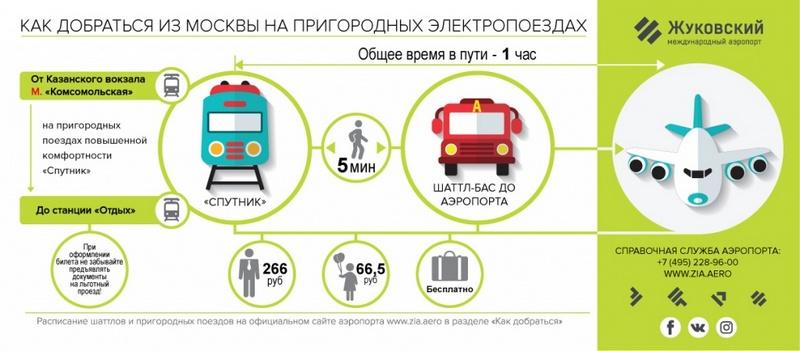 Электричка до аэропорта Жуковский