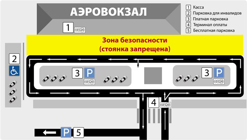 Парковка в аэропорту Ижевск