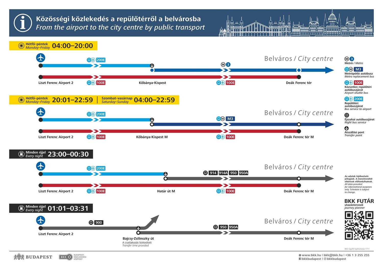 Как добраться из аэропорта Будапешта в центр города на общественном транспорте